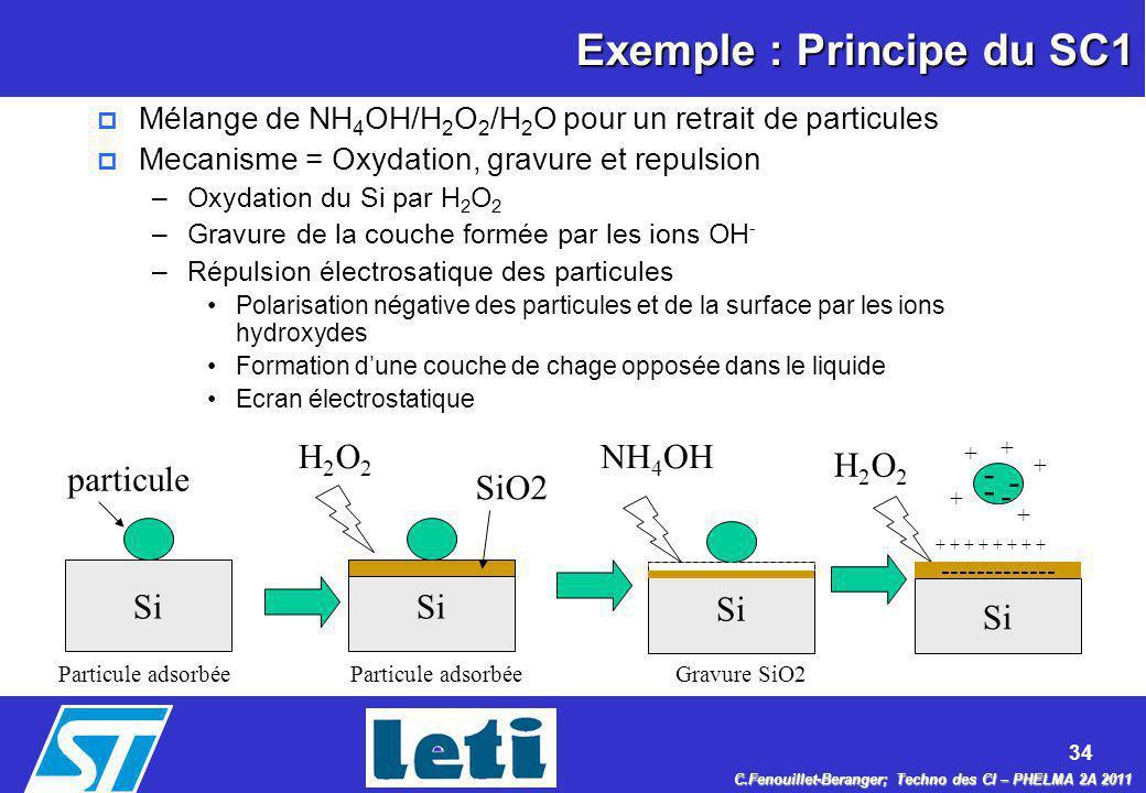 34 C.Fenouillet-Beranger; Techno des CI – PHELMA 2A 2011 Exemple : Principe du SC1 p Mélange de NH 4 OH/H 2 O 2 /H 2 O pour un retrait de particules p