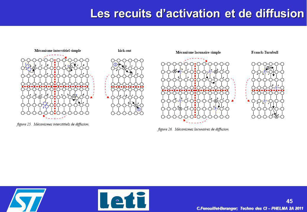 45 C.Fenouillet-Beranger; Techno des CI – PHELMA 2A 2011 Les recuits dactivation et de diffusion