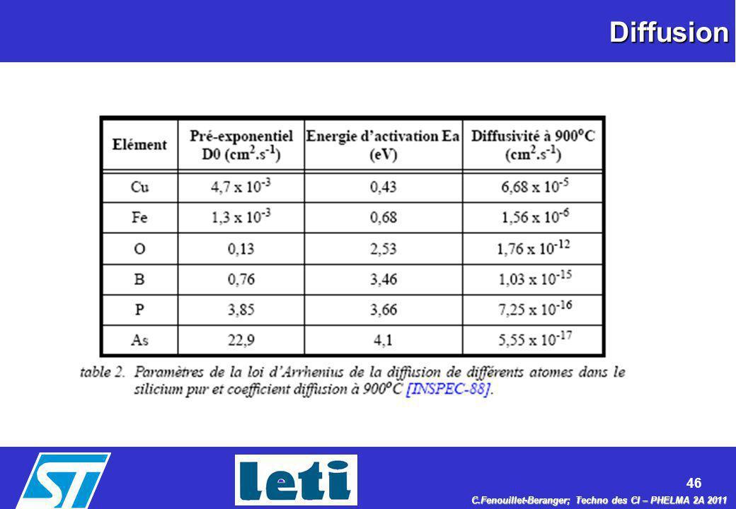46 C.Fenouillet-Beranger; Techno des CI – PHELMA 2A 2011 Diffusion