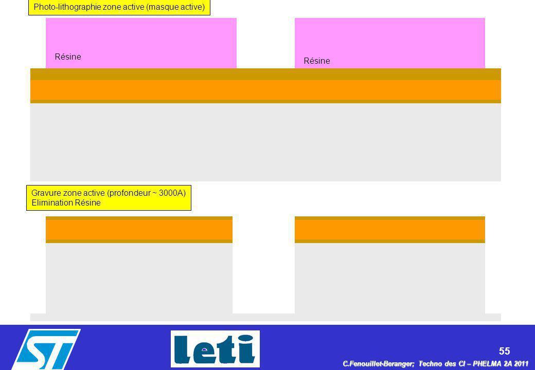 55 C.Fenouillet-Beranger; Techno des CI – PHELMA 2A 2011 Résine Photo-lithographie zone active (masque active) Gravure zone active (profondeur ~ 3000A