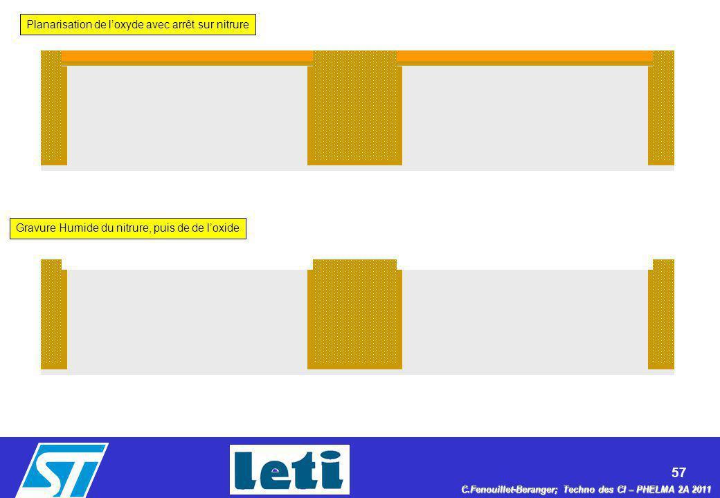 57 C.Fenouillet-Beranger; Techno des CI – PHELMA 2A 2011 Planarisation de loxyde avec arrêt sur nitrure Gravure Humide du nitrure, puis de de loxide