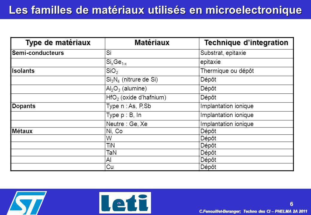 6 C.Fenouillet-Beranger; Techno des CI – PHELMA 2A 2011 Les familles de matériaux utilisés en microelectronique Type de matériaux Matériaux Technique