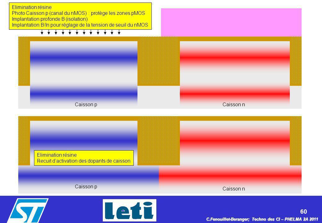 60 C.Fenouillet-Beranger; Techno des CI – PHELMA 2A 2011 Caisson n Elimination résine Photo Caisson p (canal du nMOS) : protège les zones pMOS Implant