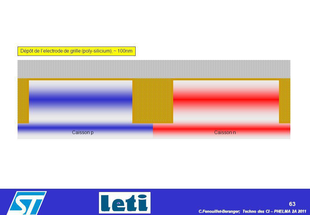 63 C.Fenouillet-Beranger; Techno des CI – PHELMA 2A 2011 Dépôt de lelectrode de grille (poly-silicium), ~ 100nm Caisson nCaisson p