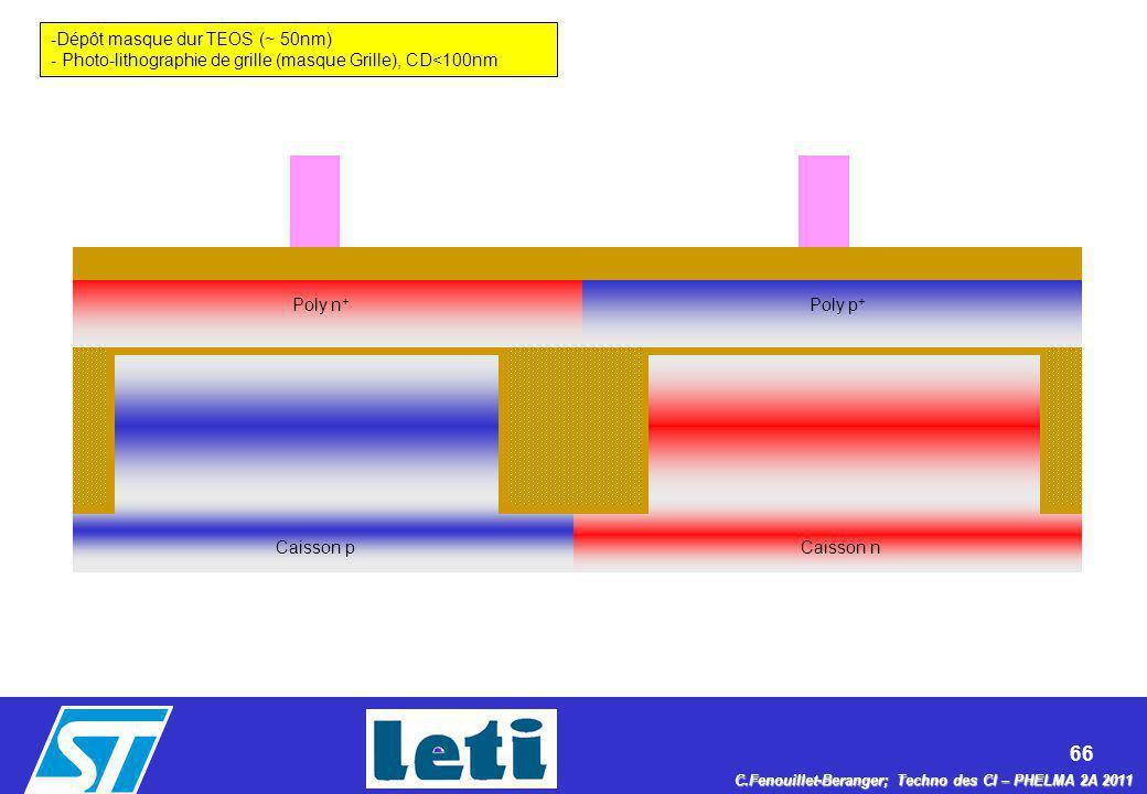 66 C.Fenouillet-Beranger; Techno des CI – PHELMA 2A 2011 Caisson nCaisson p -Dépôt masque dur TEOS (~ 50nm) - Photo-lithographie de grille (masque Gri