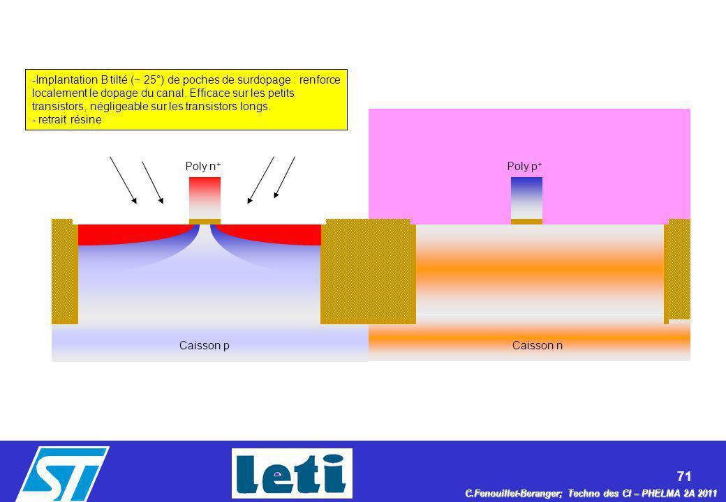71 C.Fenouillet-Beranger; Techno des CI – PHELMA 2A 2011 Caisson nCaisson p Poly n + Poly p + -Implantation B tilté (~ 25°) de poches de surdopage : r