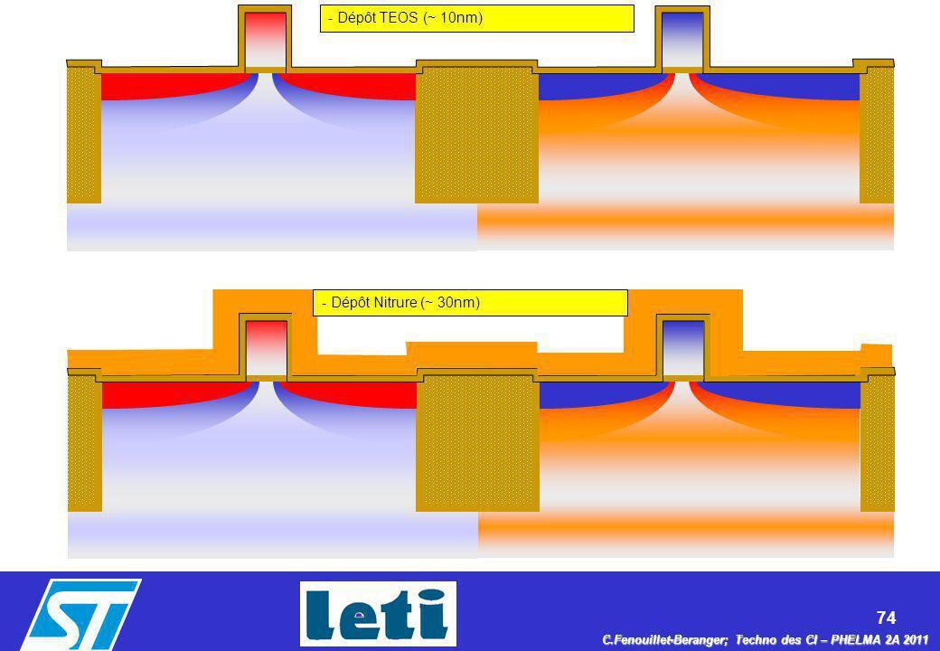 74 C.Fenouillet-Beranger; Techno des CI – PHELMA 2A 2011 - Dépôt TEOS (~ 10nm) - Dépôt Nitrure (~ 30nm)