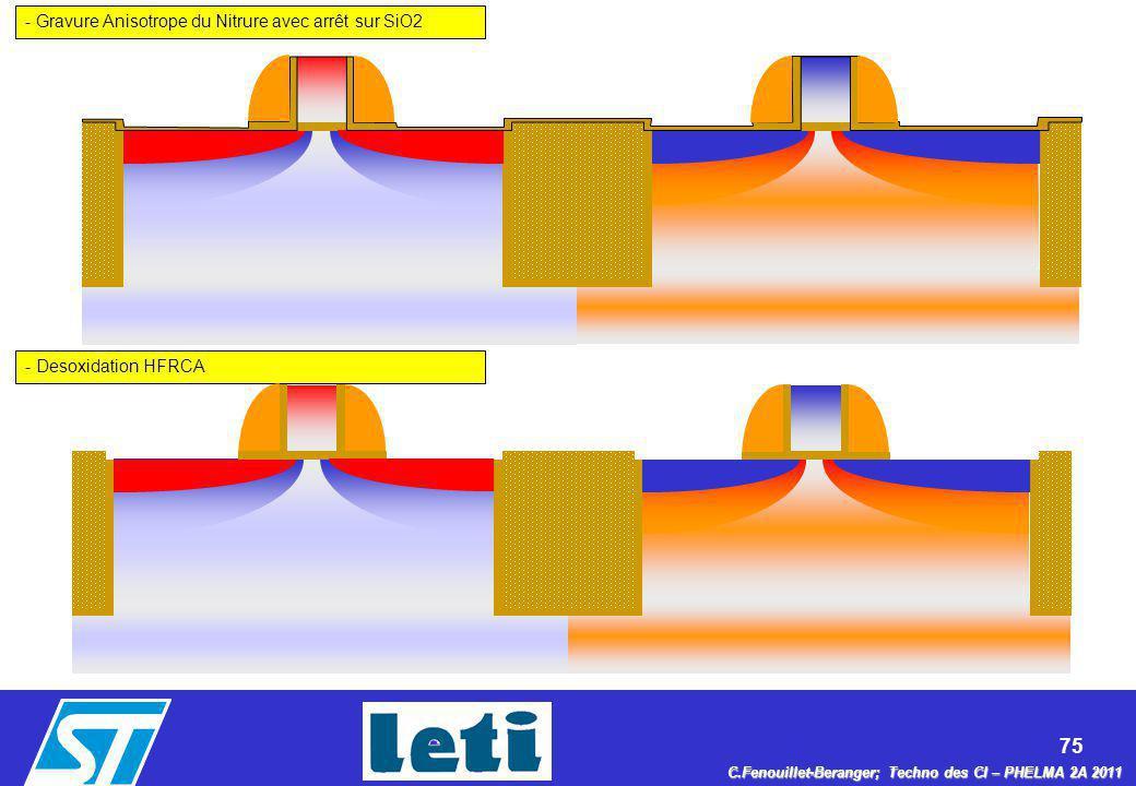 75 C.Fenouillet-Beranger; Techno des CI – PHELMA 2A 2011 - Gravure Anisotrope du Nitrure avec arrêt sur SiO2 - Desoxidation HFRCA