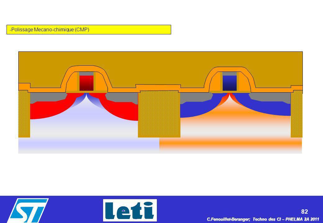 82 C.Fenouillet-Beranger; Techno des CI – PHELMA 2A 2011 -Polissage Mecano-chimique (CMP)