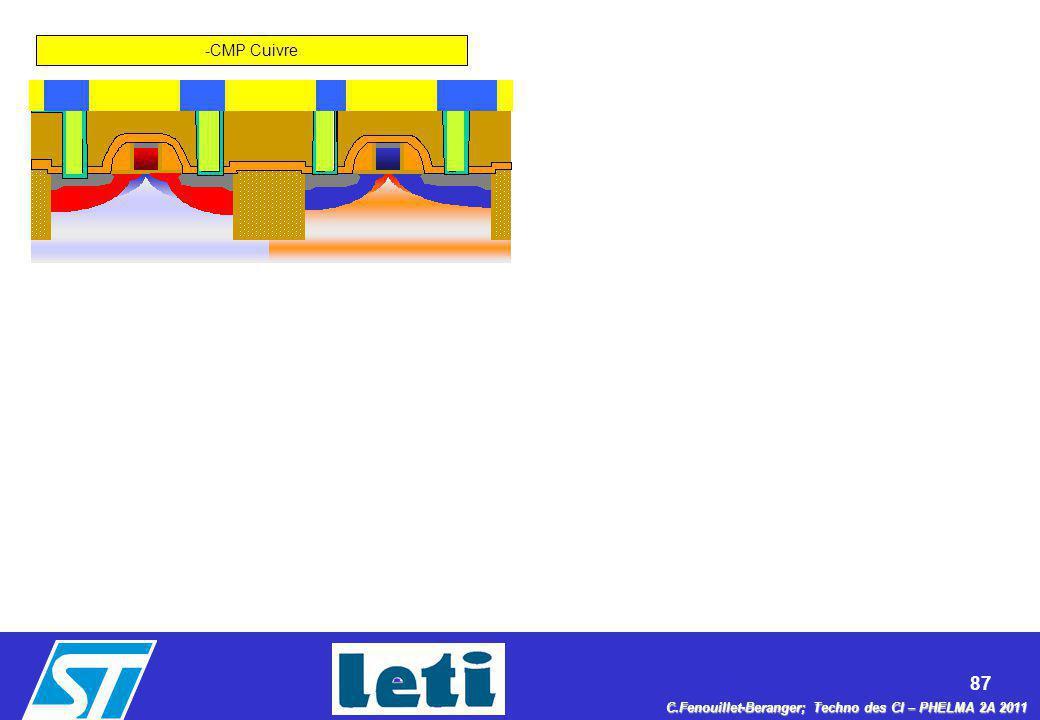 87 C.Fenouillet-Beranger; Techno des CI – PHELMA 2A 2011 -CMP Cuivre