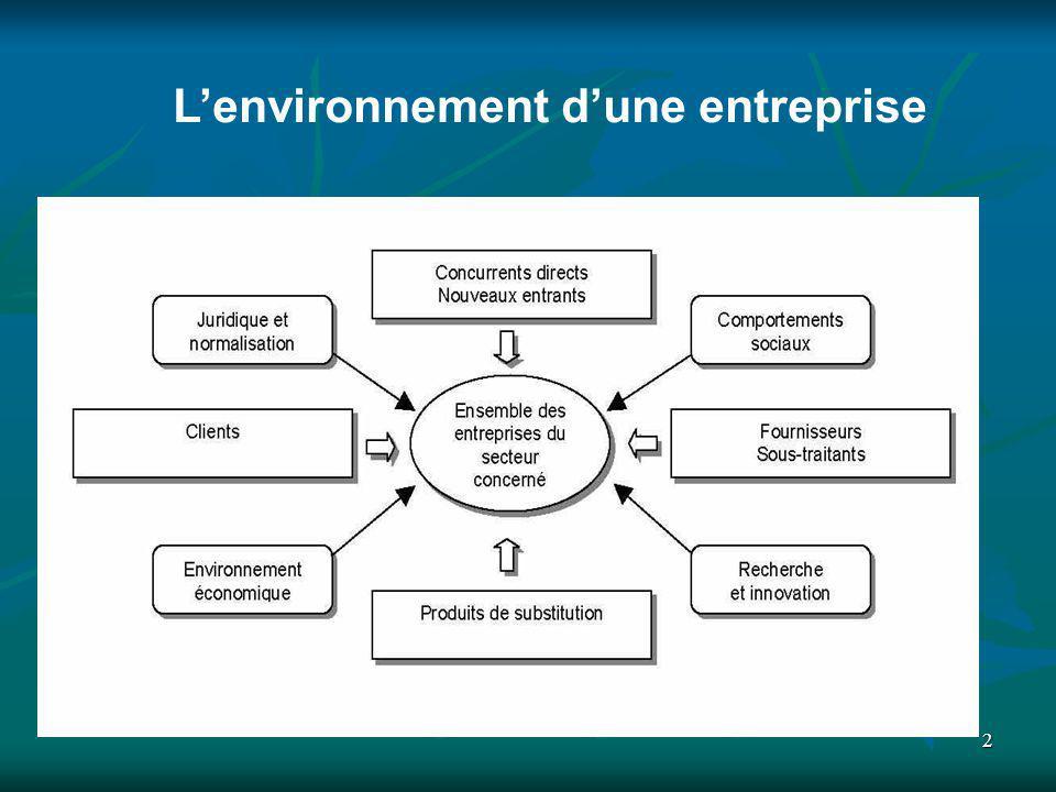 2 Lenvironnement dune entreprise