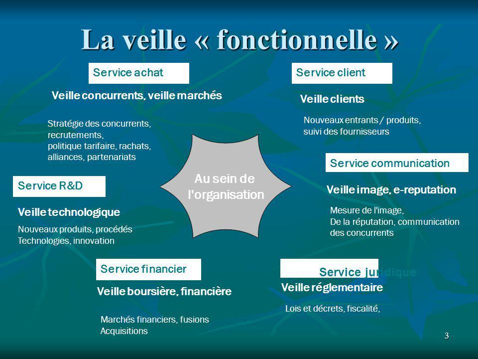 3 La veille « fonctionnelle » Au sein de l'organisation Service R&D Service financier Veille concurrents, veille marchés Veille technologique Veille i