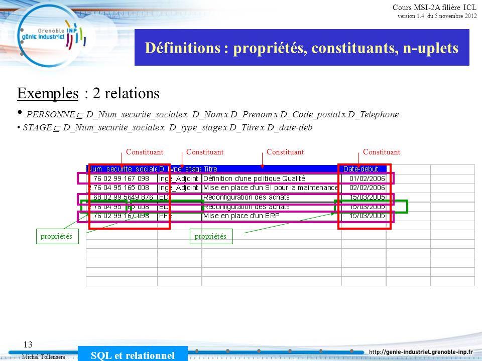 Michel Tollenaere SQL et relationnel 13 Cours MSI-2A filière ICL version 1.4 du 5 novembre 2012 Définitions : propriétés, constituants, n-uplets Exemp