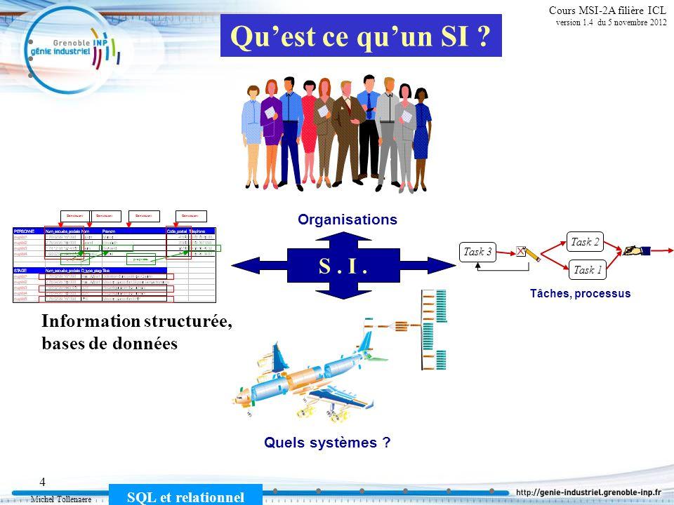Michel Tollenaere SQL et relationnel 15 Cours MSI-2A filière ICL version 1.4 du 5 novembre 2012 Définitions : Schéma de relations Le schéma dune relation ou définition en intention de cette relation est constitué des éléments : le nom de la relation la liste des constituants et les domaines de chacun les contraintes dintégrité à respecter Exemples : PERSONNE (Num_securite_sociale : { n [10 13 ; 3.10 13 ]}, Nom : { chaine de 30 caractères}, Prenom : { chaine de 20 caractères}, Code_postal : { chaine de 5 chiffres}, Telephone = { chaine de 10 chiffres} ) STAGE Num_securite_sociale : { n [10 13 ; 3.10 13 ]}, type_stage : { operateur, Enquete, EDT, inge_adjoint, PFE}, titre : { chaine de 200 caractères} date-début : {date} )