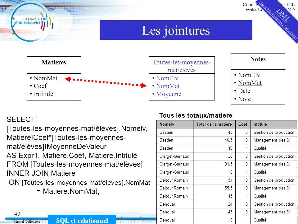 Michel Tollenaere SQL et relationnel 40 Cours MSI-2A filière ICL version 1.4 du 5 novembre 2012 Les jointures Matieres NomMat Coef Intitulé Notes NomE