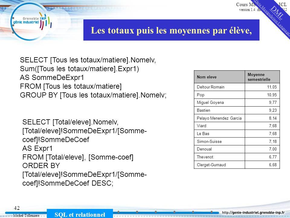Michel Tollenaere SQL et relationnel 42 Cours MSI-2A filière ICL version 1.4 du 5 novembre 2012 Les totaux puis les moyennes par élève, Nom eleve Moye