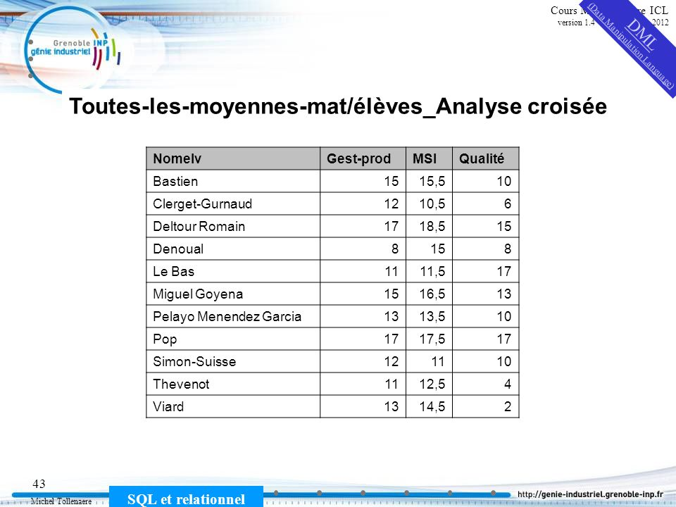 Michel Tollenaere SQL et relationnel 43 Cours MSI-2A filière ICL version 1.4 du 5 novembre 2012 Toutes-les-moyennes-mat/élèves_Analyse croisée NomelvG