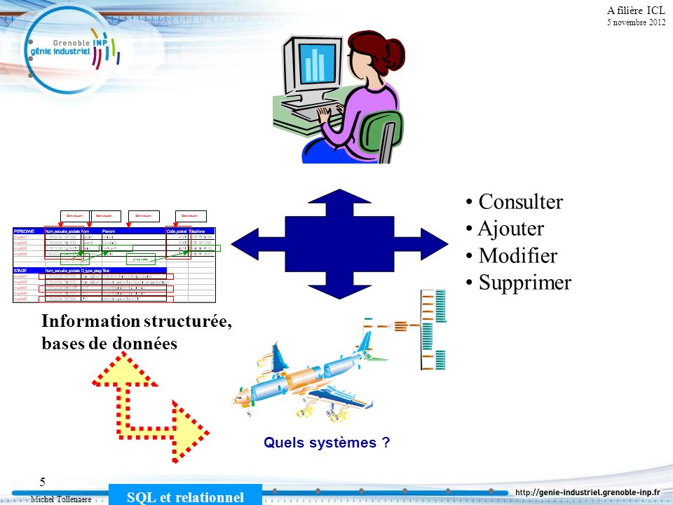 Michel Tollenaere SQL et relationnel 16 Cours MSI-2A filière ICL version 1.4 du 5 novembre 2012 Définitions : Schéma de Base de données relationnelle Le schéma dune base de données est constituée par lensemble des schémas des relations qui la constituent.