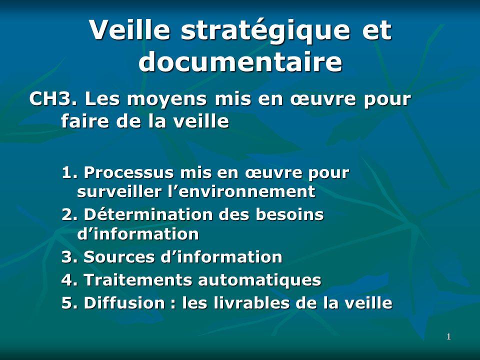 11 Veille stratégique et documentaire CH3. Les moyens mis en œuvre pour faire de la veille 1. Processus mis en œuvre pour surveiller lenvironnement 2.