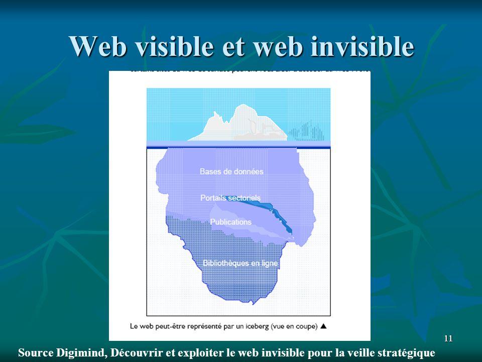 1111 Web visible et web invisible Source Digimind, Découvrir et exploiter le web invisible pour la veille stratégique