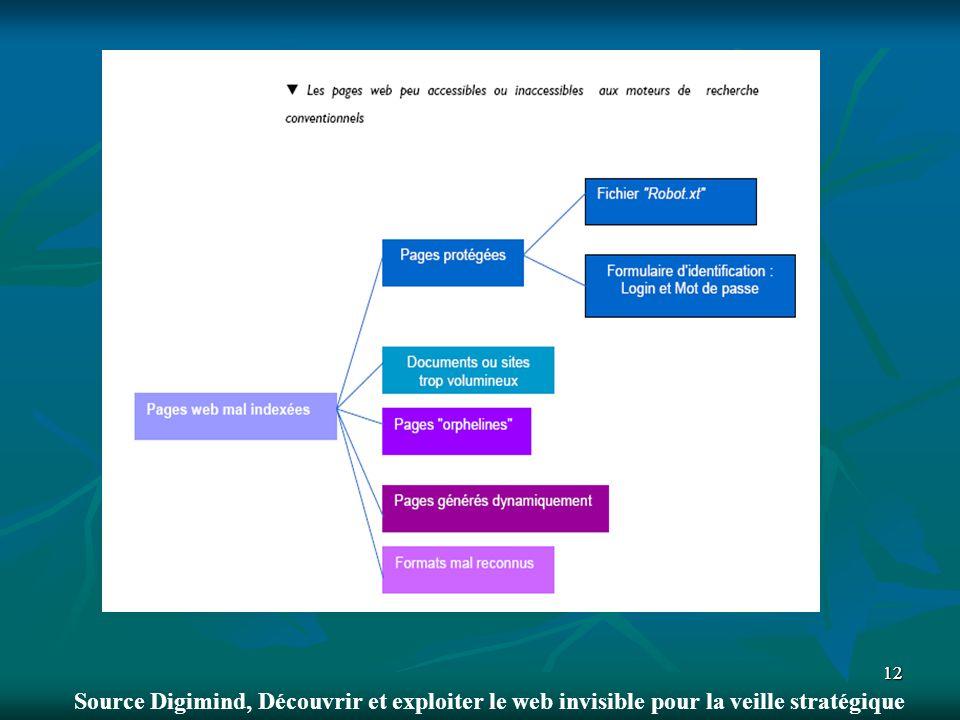 1212 Source Digimind, Découvrir et exploiter le web invisible pour la veille stratégique