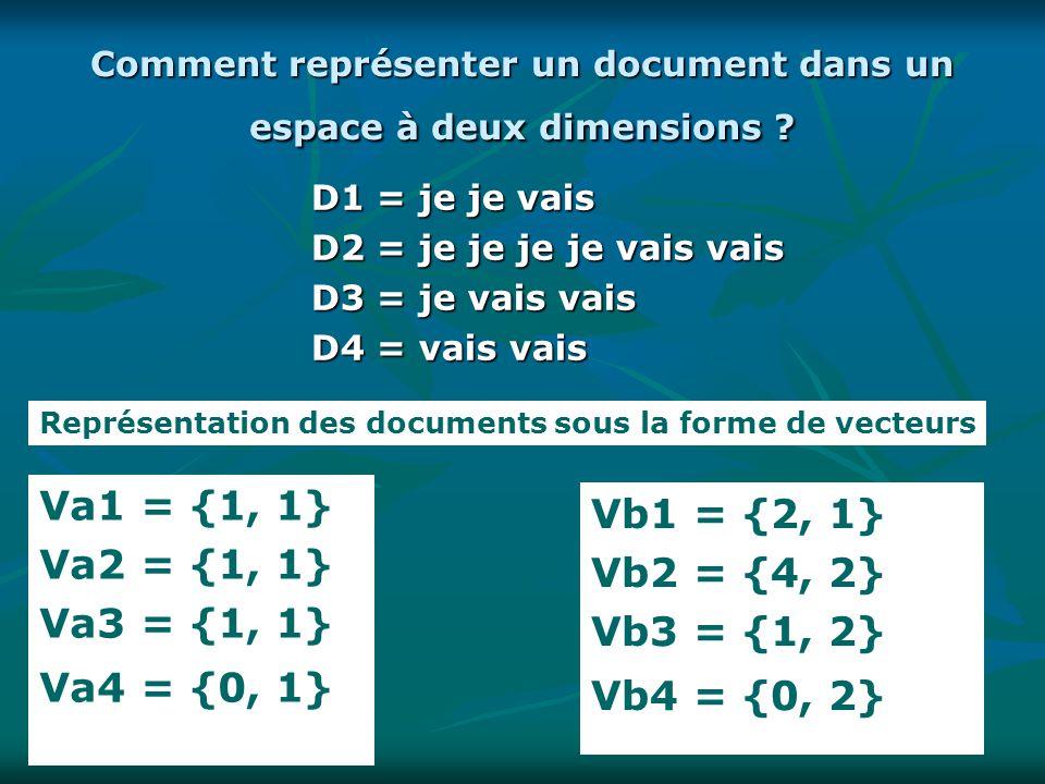 2424 Comment représenter un document dans un espace à deux dimensions ? D1 = je je vais D2 = je je je je vais vais D3 = je vais vais D4 = vais vais Va