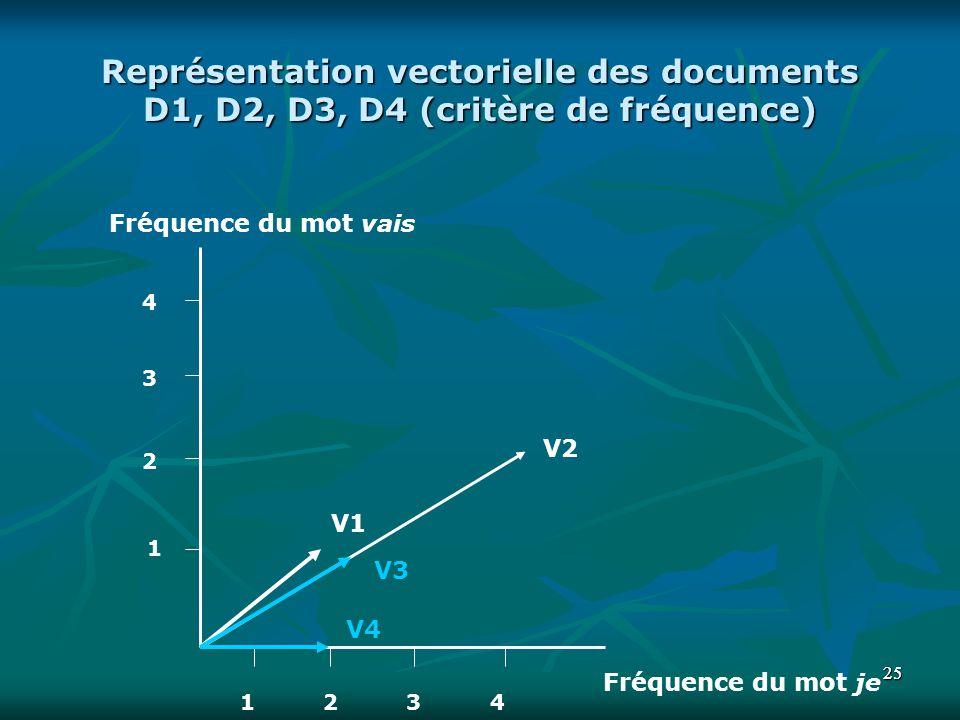 2525 Représentation vectorielle des documents D1, D2, D3, D4 (critère de fréquence) Fréquence du mot vais Fréquence du mot je V1 V2 V3 1 2 3 2 4 134 V