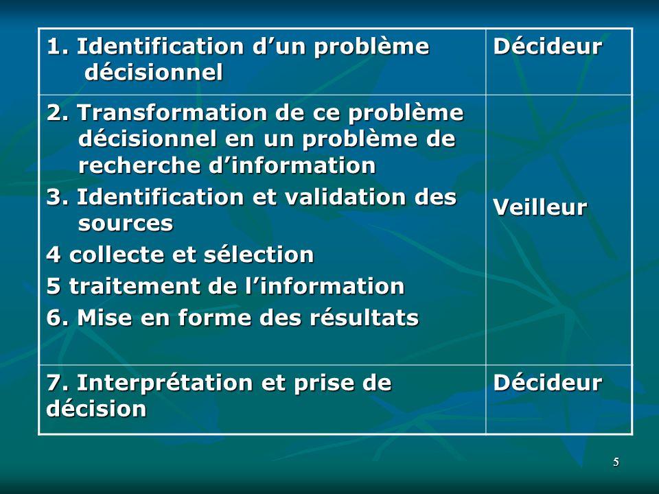 55 1. Identification dun problème décisionnel Décideur 2. Transformation de ce problème décisionnel en un problème de recherche dinformation 3. Identi