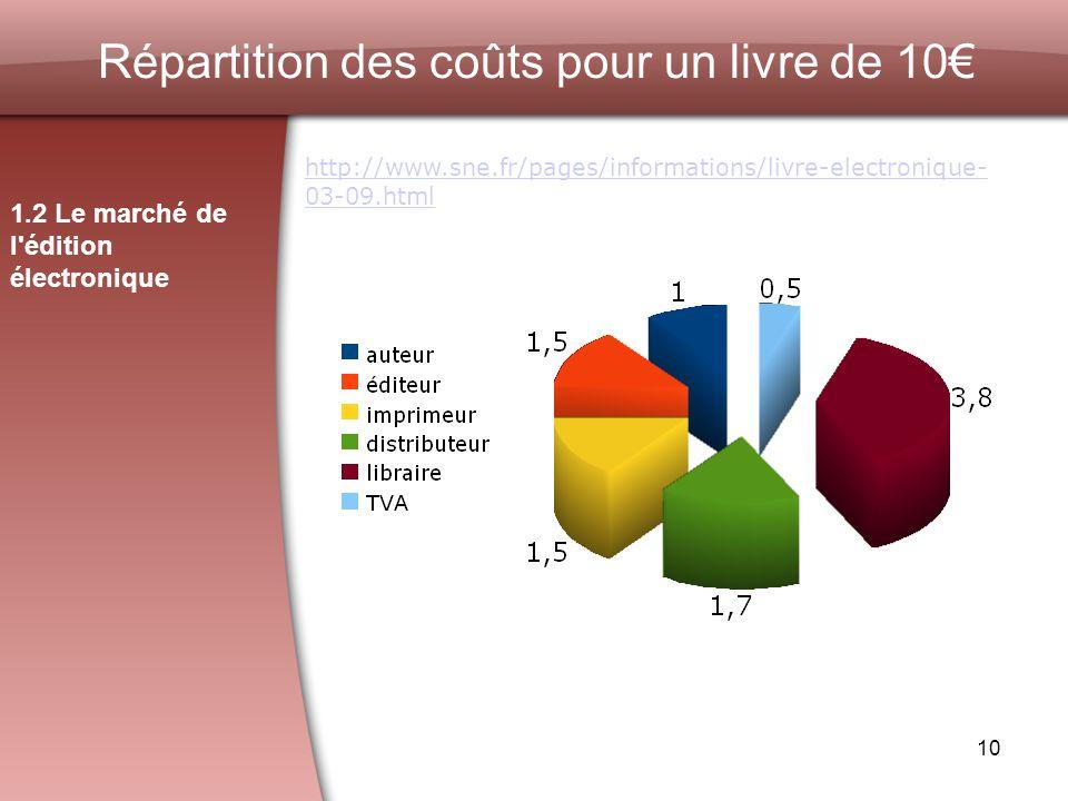 10 Répartition des coûts pour un livre de 10 1.2 Le marché de l édition électronique http://www.sne.fr/pages/informations/livre-electronique- 03-09.html