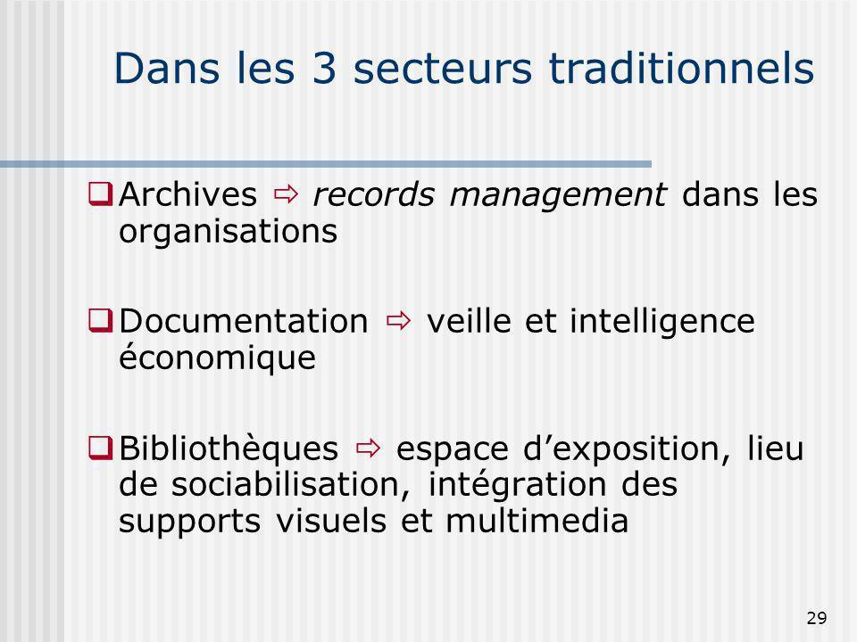 Dans les 3 secteurs traditionnels Archives records management dans les organisations Documentation veille et intelligence économique Bibliothèques esp