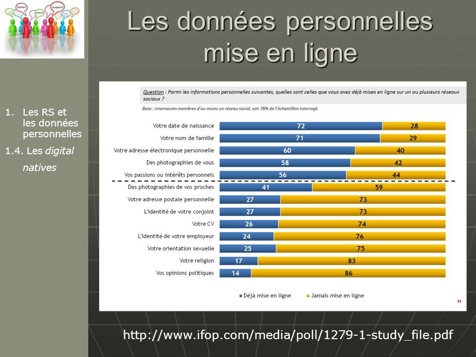 Les données personnelles mise en ligne http://www.ifop.com/media/poll/1279-1-study_file.pdf 1.Les RS et les données personnelles 1.4.