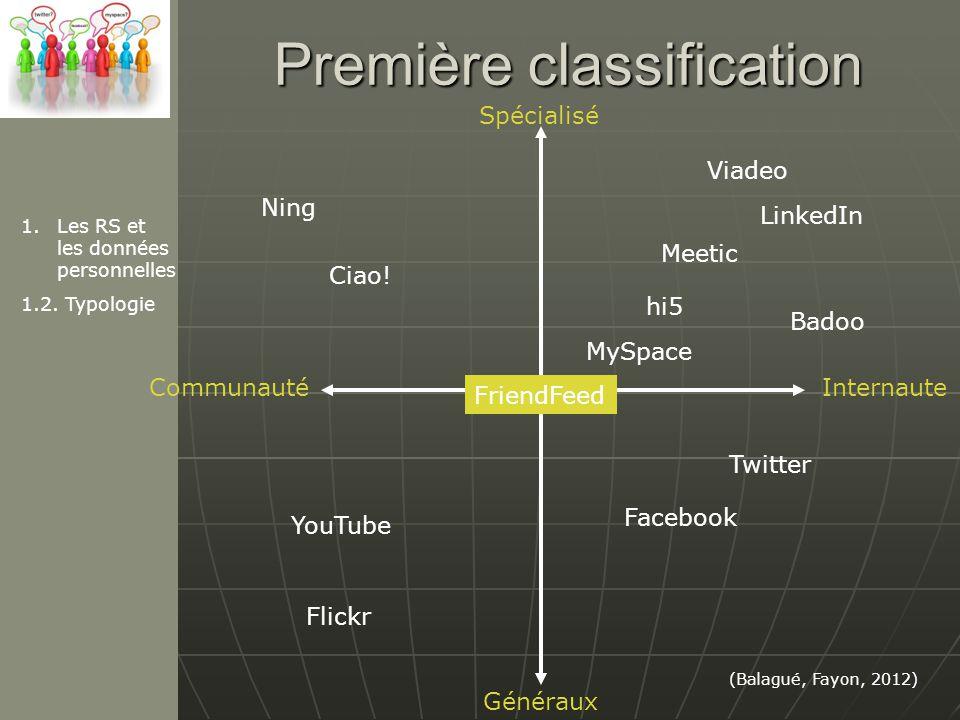 Deuxième classification LinkedIn Xing MySpace (Balagué, Fayon, 2012) Viadeo Professionnel Personnel Collaboration Diffusion dinformation Twitter SecondLife YouTube Flickr Facebook Copainsdavant Digg Del.icio.us 1.Les RS et les données personnelles 1.2.