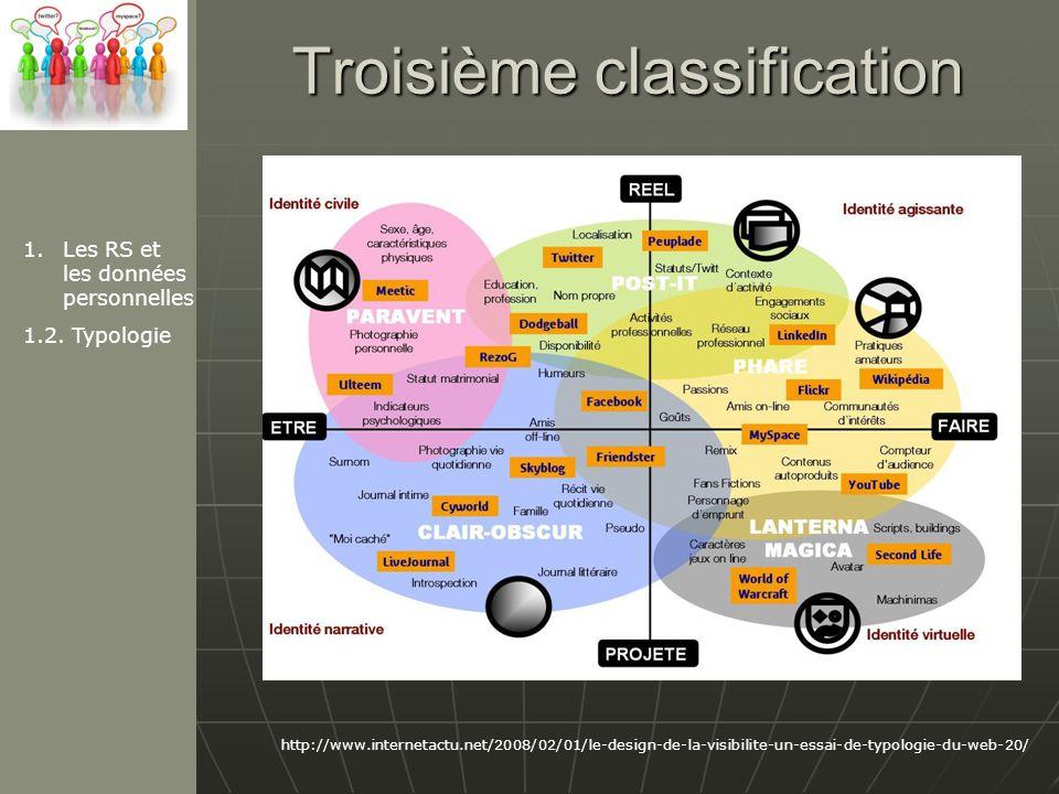 Troisième classification http://www.internetactu.net/2008/02/01/le-design-de-la-visibilite-un-essai-de-typologie-du-web-20/ 1.Les RS et les données personnelles 1.2.