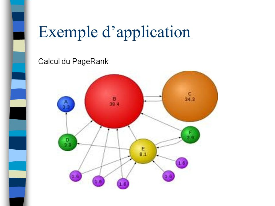 Exemple dapplication Calcul du PageRank