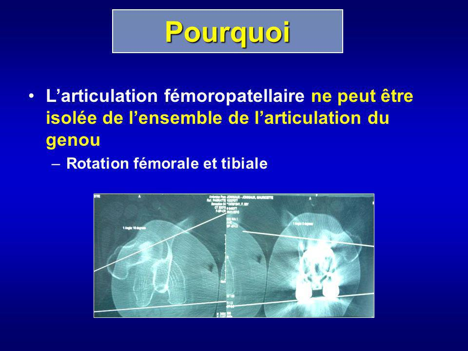 Larticulation fémoropatellaire ne peut être isolée de lensemble de larticulation du genou –Rotation fémorale et tibiale Pourquoi