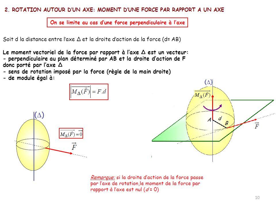 10 Soit d la distance entre laxe Δ et la droite daction de la force (d= AB) Le moment vectoriel de la force par rapport à laxe Δ est un vecteur: - per