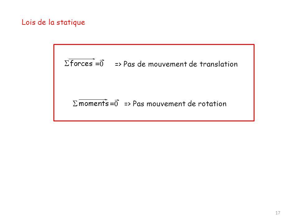 17 Lois de la statique => Pas de mouvement de translation => Pas mouvement de rotation