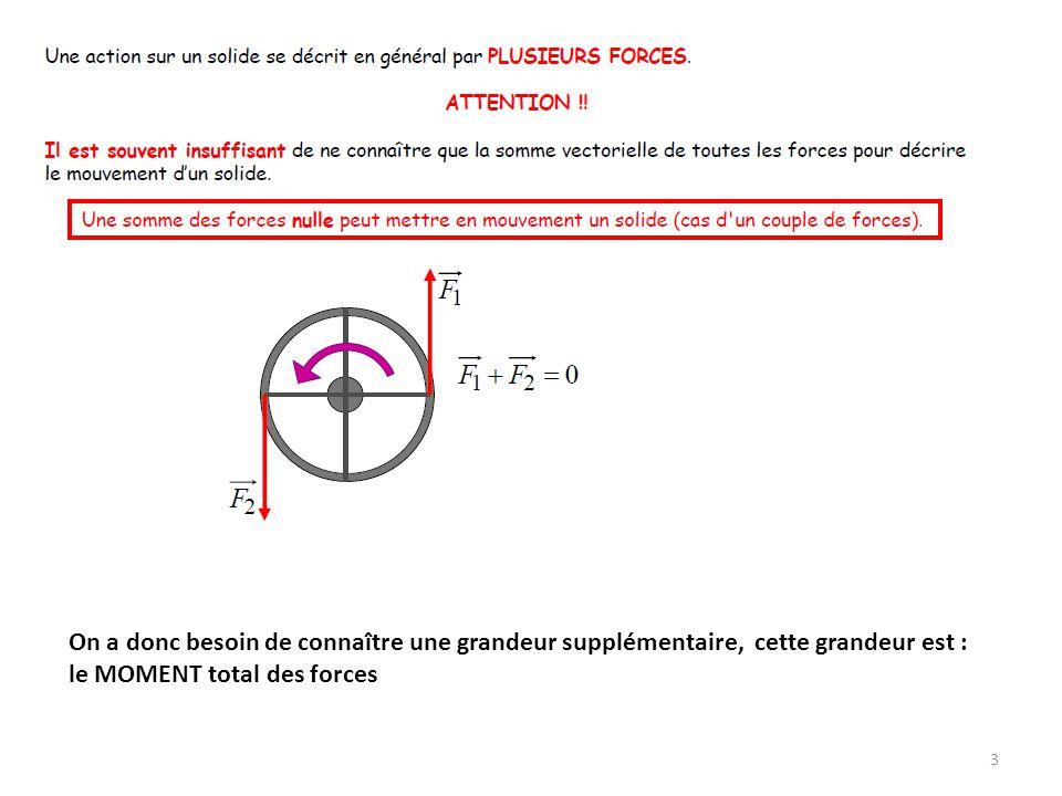 4 son point d application A, sa droite d action Δ, Sa direction, son intensité F, Les forces suivent donc les lois de l algèbre des vecteurs,