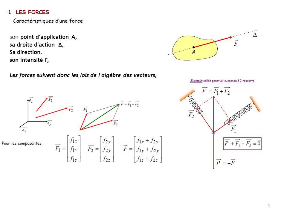 4 son point d'application A, sa droite d'action Δ, Sa direction, son intensité F, Les forces suivent donc les lois de l'algèbre des vecteurs,