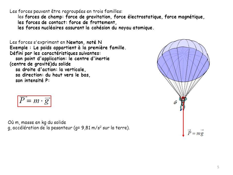 5 Les forces peuvent être regroupées en trois familles: les forces de champ: force de gravitation, force électrostatique, force magnétique, les forces