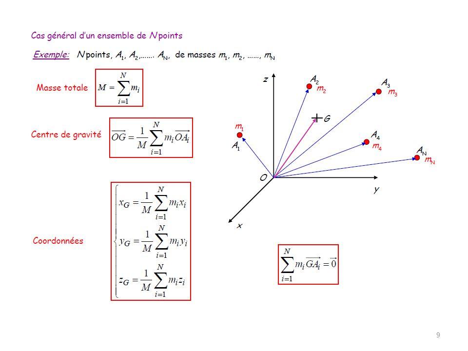 10 Soit d la distance entre laxe Δ et la droite daction de la force (d= AB) Le moment vectoriel de la force par rapport à laxe Δ est un vecteur: - perpendiculaire au plan déterminé par AB et la droite daction de F donc porté par laxe Δ - sens de rotation imposé par la force (règle de la main droite) - de module égal à: