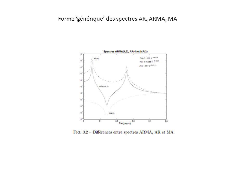 Exemples de spectres obtenus (Périodogramme, AR, MA, ARMA, pour un même signal)