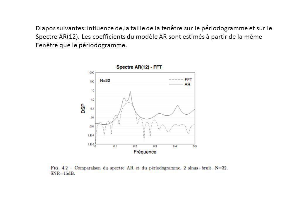 Diapos suivantes: influence de,la taille de la fenêtre sur le périodogramme et sur le Spectre AR(12).