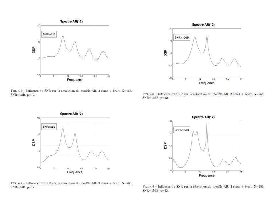 Influence de lamplitude des sinusoides sur le spectre estimé par modèle AR