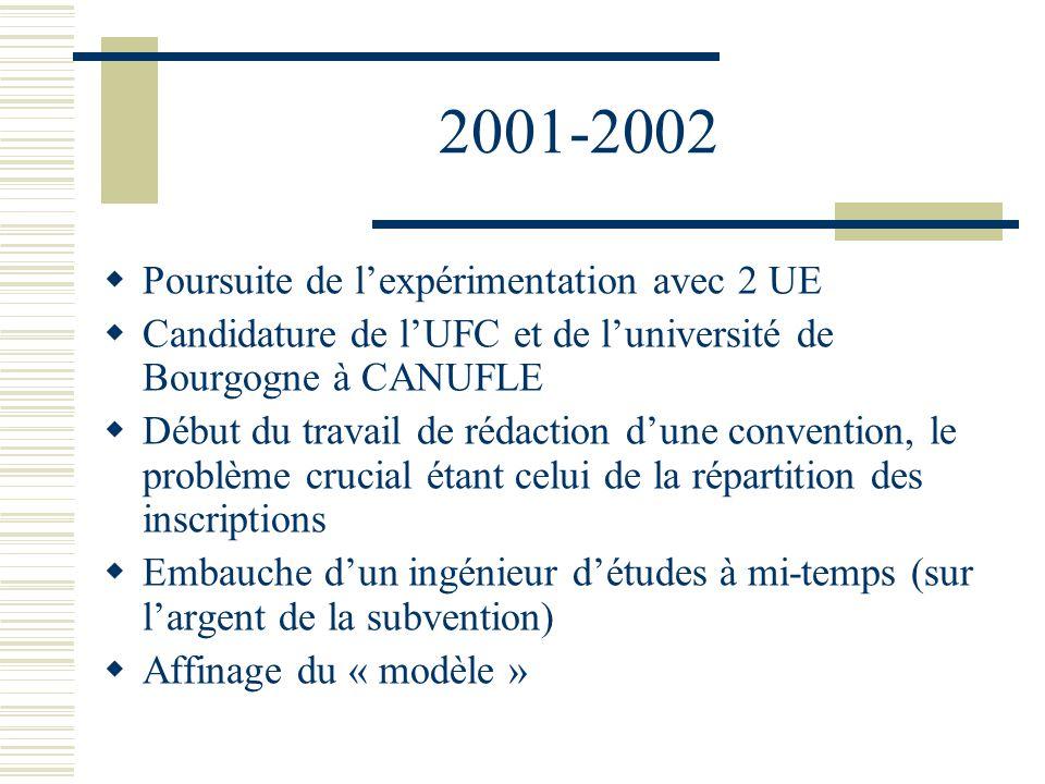 2001-2002 Poursuite de lexpérimentation avec 2 UE Candidature de lUFC et de luniversité de Bourgogne à CANUFLE Début du travail de rédaction dune conv