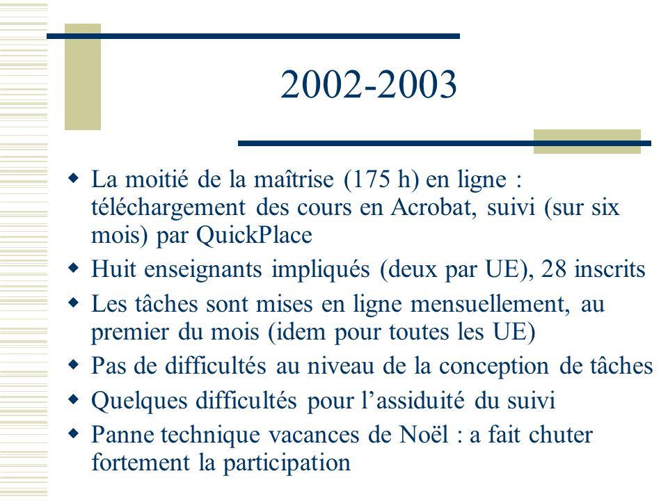 2003-2004 et 2004-2005 Maîtrise complète (350 h) en ligne Un suivi pour les stages Des cours autres que ceux de Grenoble Seize enseignants impliqués On continue avec QuickPlace Un seul site pour tous les cours Arrêt de Canufle en 2005… pourquoi ?