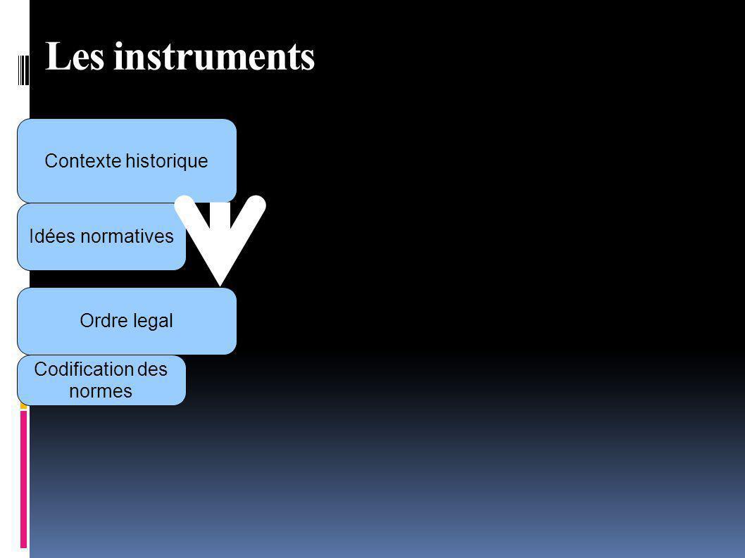 Ordre legal Les instruments Codification des normes Contexte historique Idées normatives