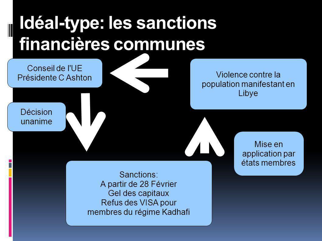 Conseil de l UE Présidente C Ashton Idéal-type: les sanctions financières communes Sanctions: A partir de 28 Février Gel des capitaux Refus des VISA pour membres du régime Kadhafi Décision unanime Violence contre la population manifestant en Libye Mise en application par états membres