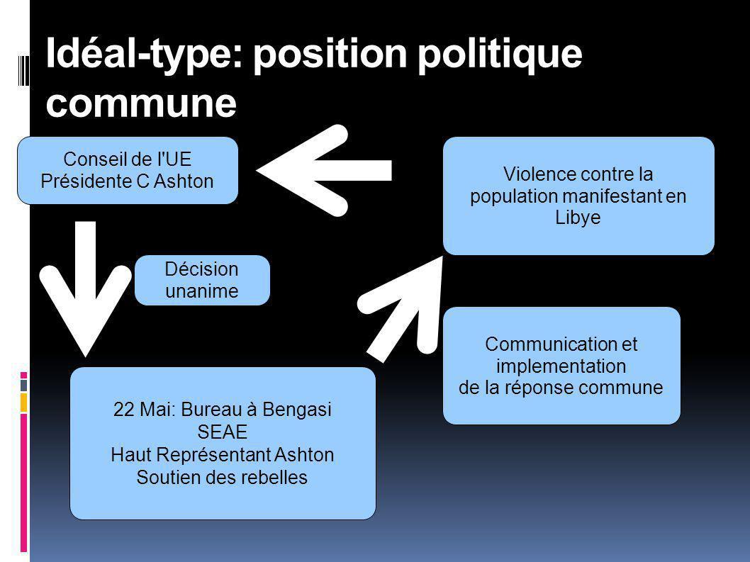 Conseil de l UE Présidente C Ashton Idéal-type: position politique commune Décision unanime Communication et implementation de la réponse commune Violence contre la population manifestant en Libye 22 Mai: Bureau à Bengasi SEAE Haut Représentant Ashton Soutien des rebelles