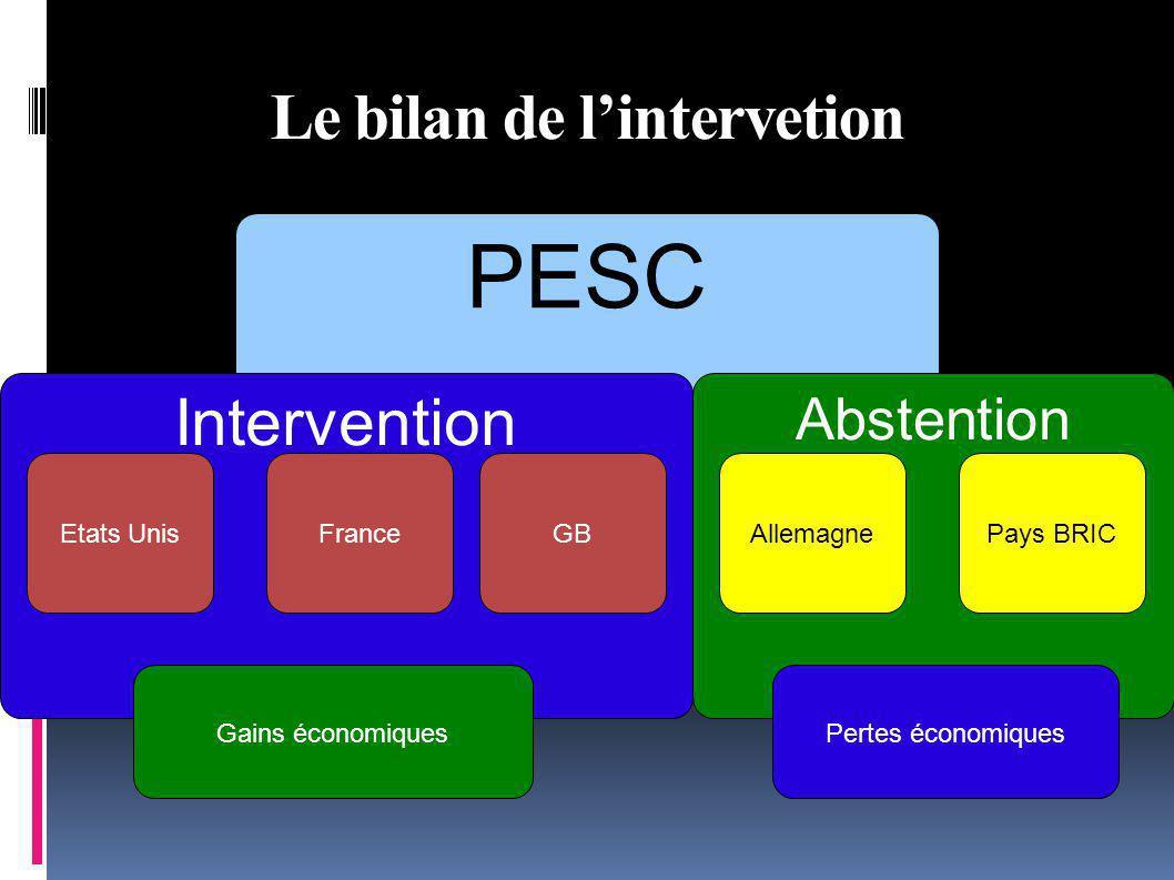 PESC Le bilan de lintervetion Intervention FranceGBEtats Unis Abstention AllemagnePays BRIC Gains économiquesPertes économiques